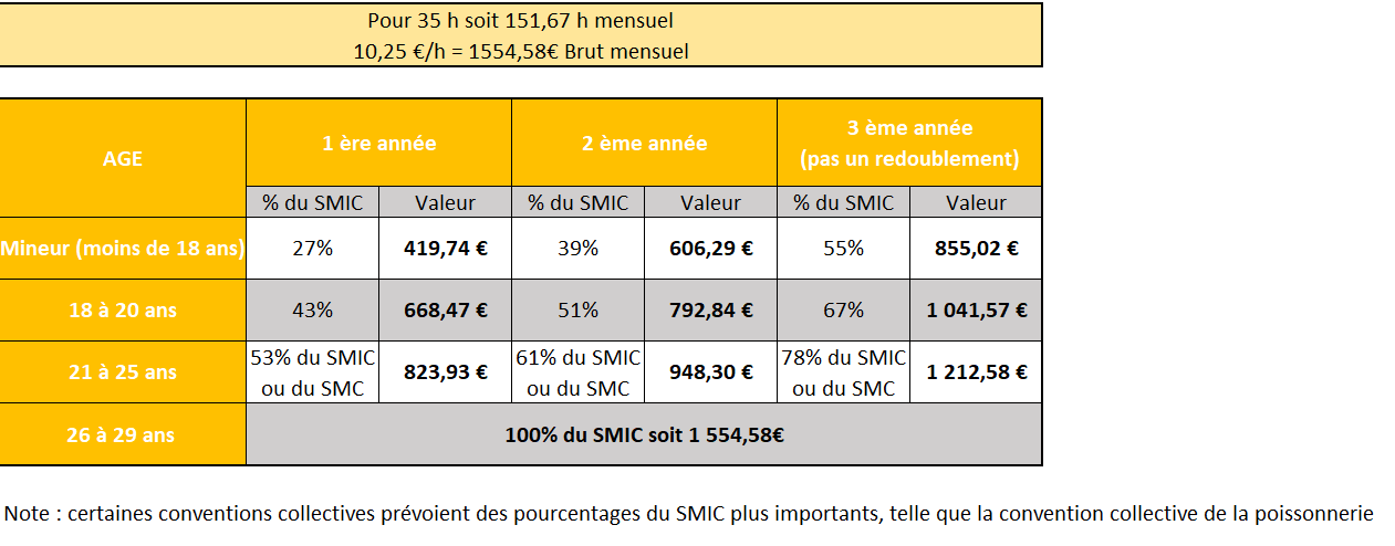 remuneration apprentissage 2021